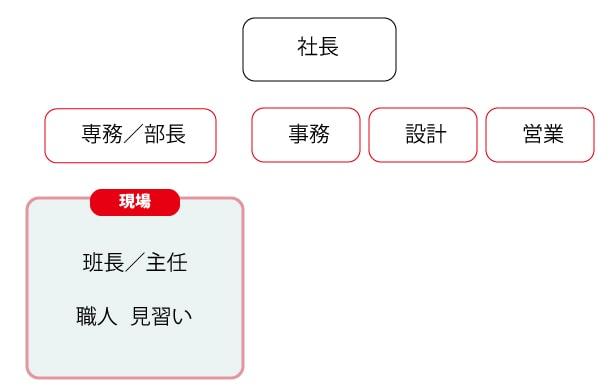 土木・建築会社の業務構造の図