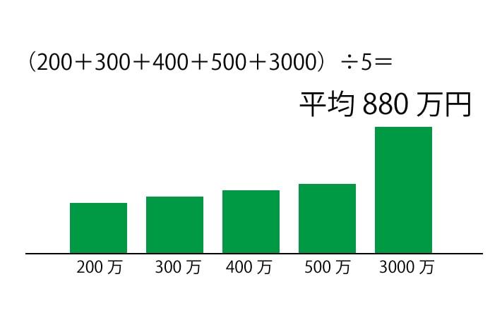 (200+300+400+500+3000)÷5=880
