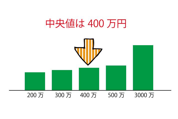 中央値は400万円
