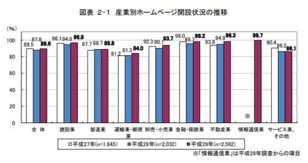 図表2-1産業別ホームページ開設状況推移(平成27年、28年、29年)
