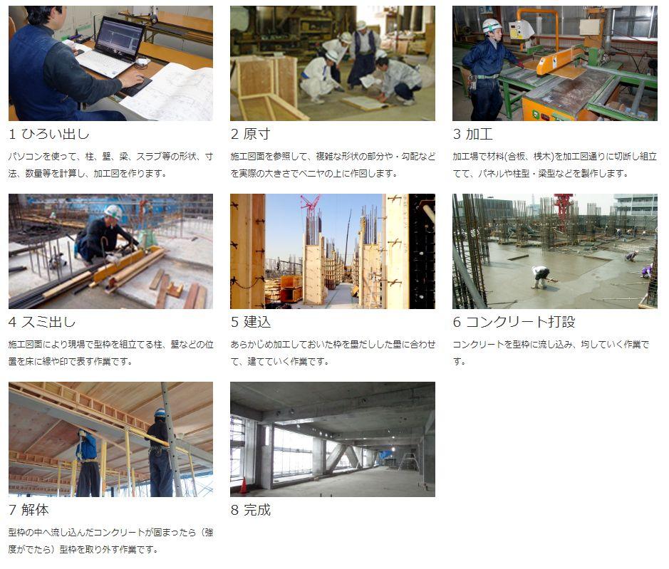 型枠大工の作業工程8枚の写真