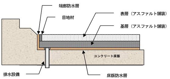 橋のアスファルト舗装の構造。断面図
