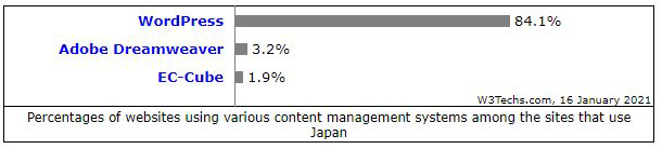 wordpressのシェアが84.1%