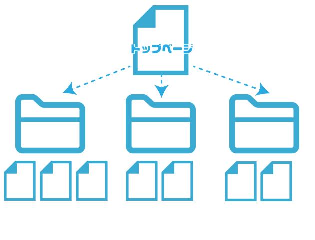 ホームページの基本構造。フォルダとファイル