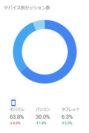 グーグルアナリティクスのデバイス別アクセスの割合を示した円グラフ