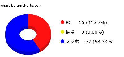 i2iのPCとスマホと携帯のアクセス割合を示す円グラフ