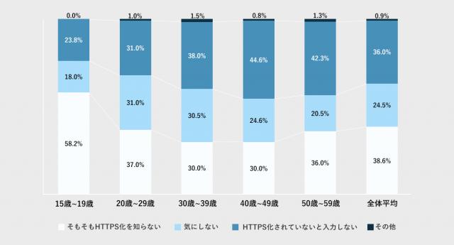 15歳~59歳女性を対象にした「セキュリティが強化されたHTTPS(常時SSL)ページであることを気にしますか?」のアンケート結果のグラフ