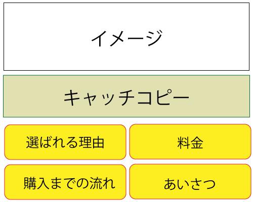 トップページの構成。イメージ図