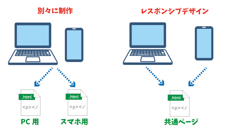 【図解】レスポンシブデザインとPC/スマホ各専用ページの違い