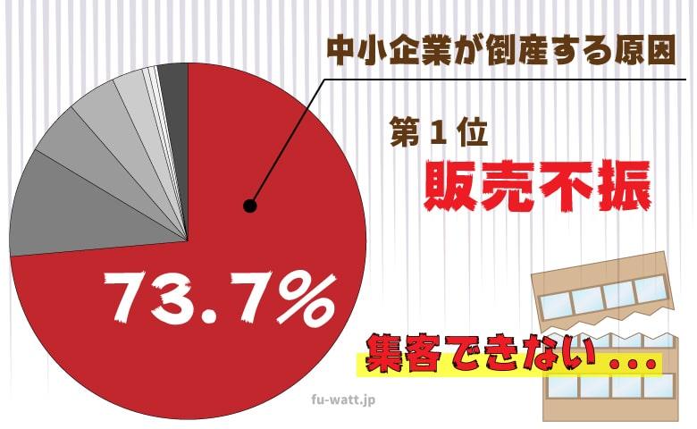円グラフ、中小企業が倒産する原因第1位「販売不振」集客できない...