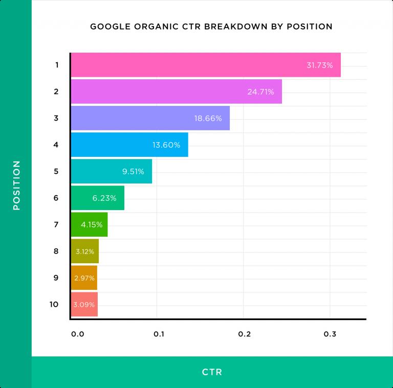 検索結果1~10位までのクリック率を示すグラフ