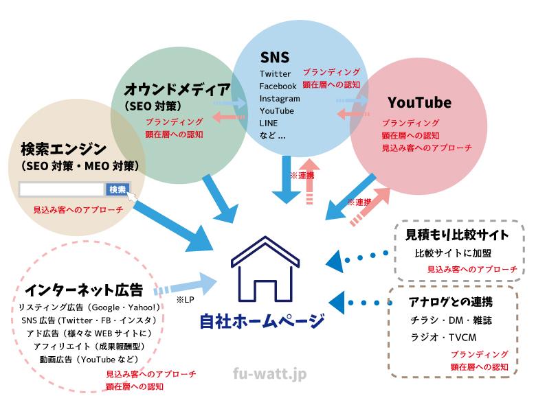 インターネット広告/検索エンジン(SEO対策・MEO対策)/オウンドメディア(SEO対策)/SNS/YouTube/見積もり比較サイト/アナログ広告との連携。ホームページを中心としたWEB広告相関図