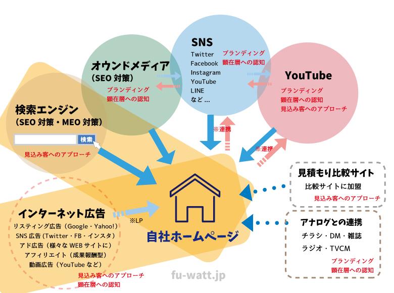 インターネット広告/検索エンジン(SEO対策・MEO対策)/オウンドメディア(SEO対策)/SNS/YouTube/見積もり比較サイト/アナログ広告との連携。ホームページを中心としたWEB広告相関図(検索エンジン・WEB広告を強調)