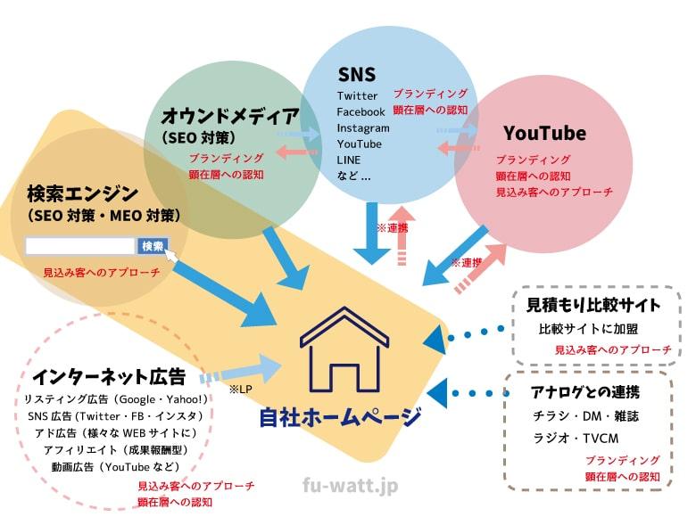 インターネット広告/検索エンジン(SEO対策・MEO対策)/オウンドメディア(SEO対策)/SNS/YouTube/見積もり比較サイト/アナログ広告との連携。ホームページを中心としたWEB広告相関図(検索エンジンを強調)