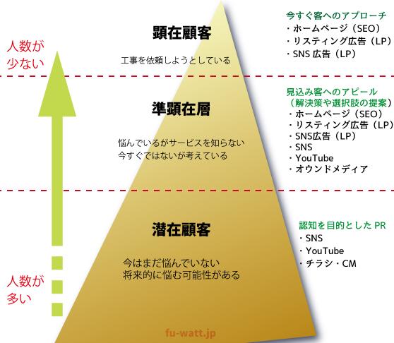 顕在層・準顕在層・潜在層を示した解説図