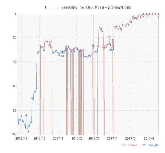 2016年ホームページ制作から2017年6月までの検索順位の推移データ