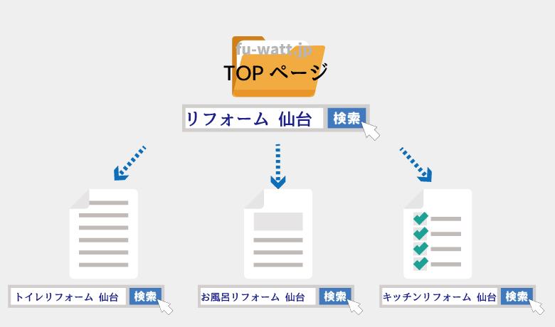 トップページとサブページのSEO対策キーワードの解説図