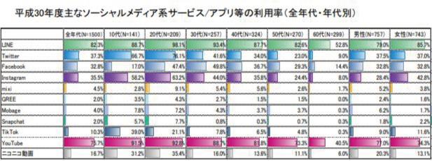 平成30年度主なソーシャルメディア系サービス/アプリ等の利用率(全年代・年代別)グラフ