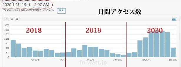 2018年、2019年、2020年の月間アクセス数の推移(棒グラフ)