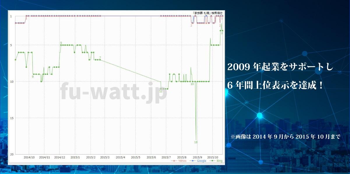 2009年起業をサポートし6年間上位表示を達成※画像は2014年9月から2015年10月まで