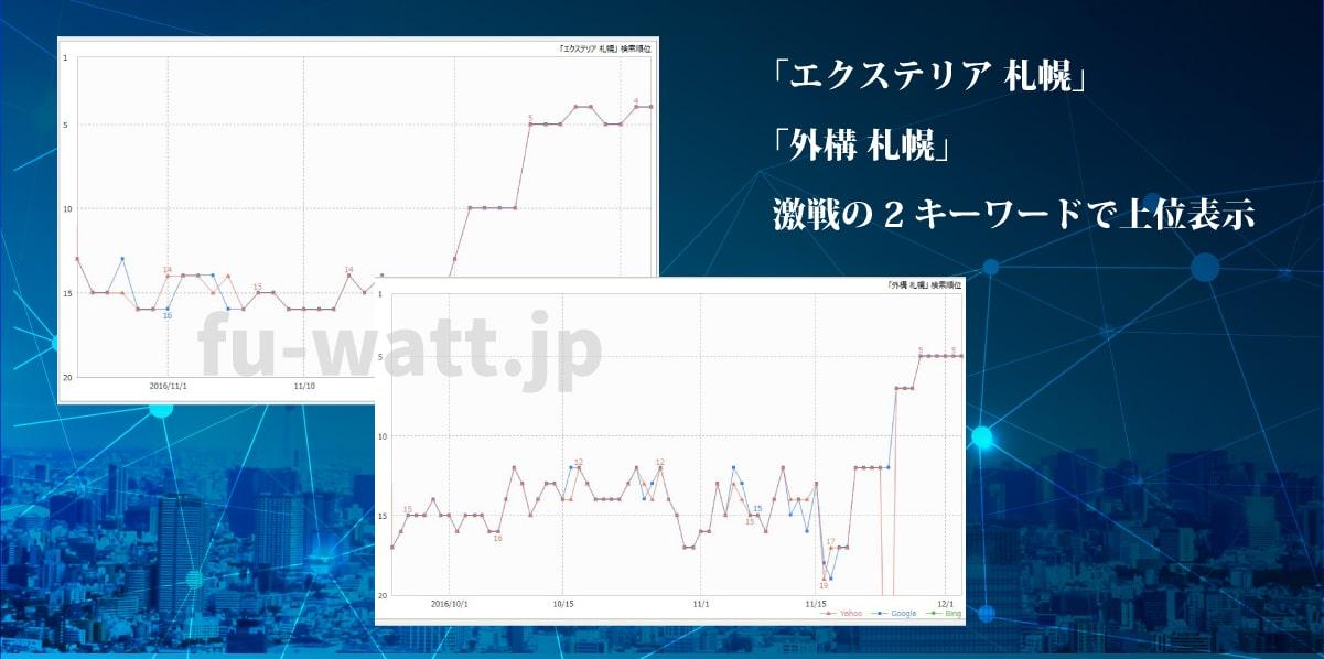 「エクステリア 札幌」「外構 札幌」激戦の2キーワードで上位表示