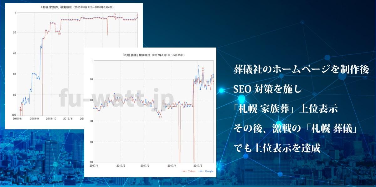 葬儀社のホームページを制作後、SEO対策を施し「札幌 家族葬」上位表示。その後、激戦の「札幌 葬儀」でも上位表示を達成