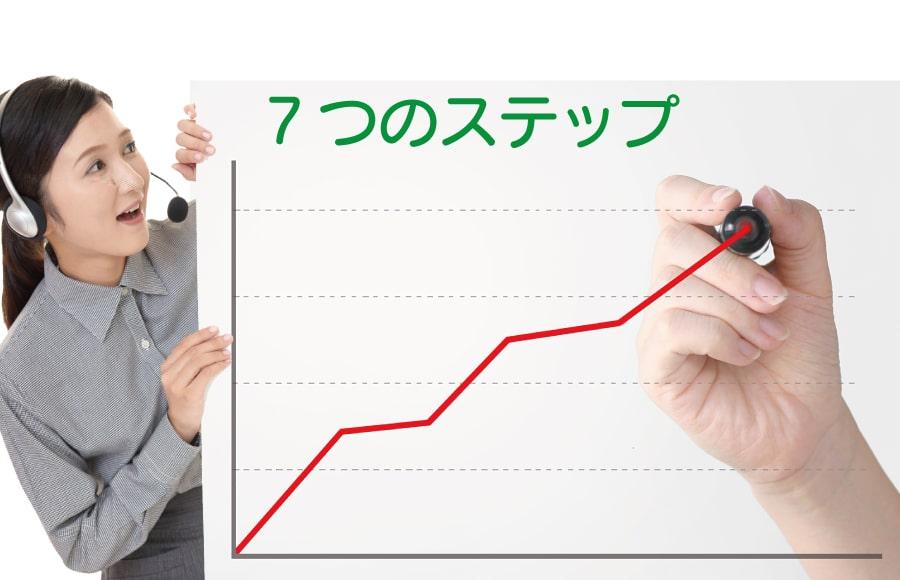 7つのステップ(折れ線グラフ)