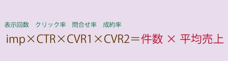 WEB集客の方程式(imp×CTR×CVR1×CVR2=売り上げ)