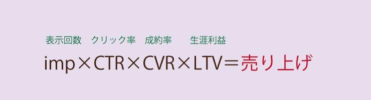 WEB集客の方程式(imp×CTR×CVR×LTV=売り上げ)