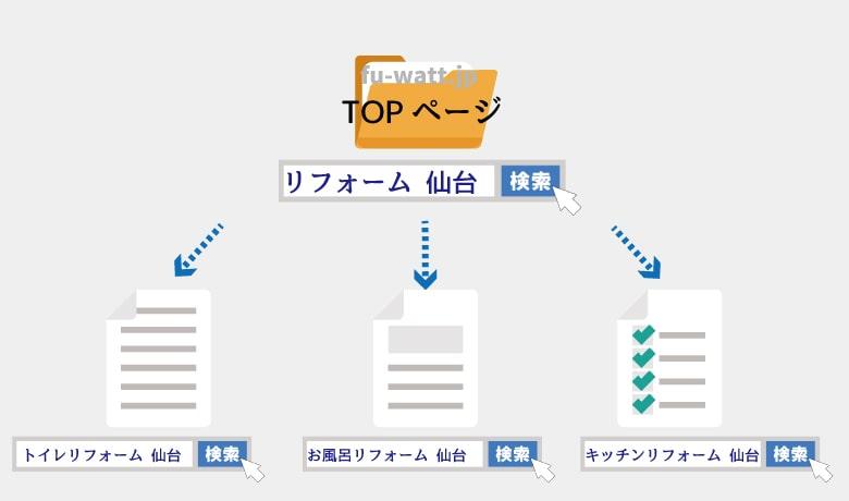 ホームページのトップページとサブページのSEO対策例